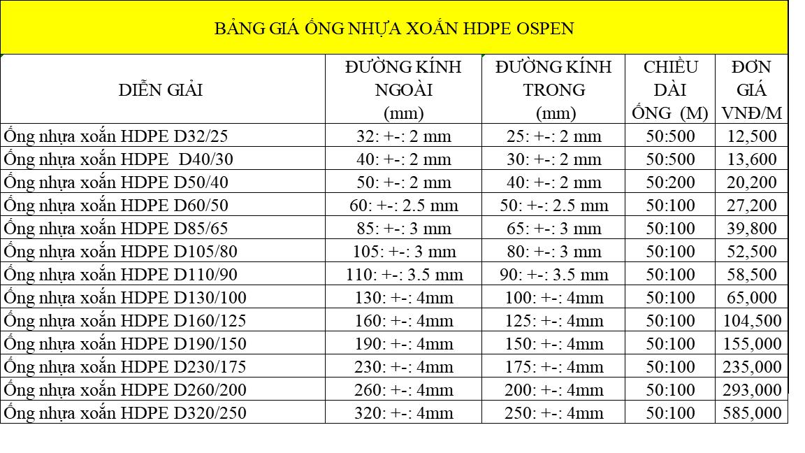 Bảng giá ống nhựa xoắn luồn dây điện Ospen