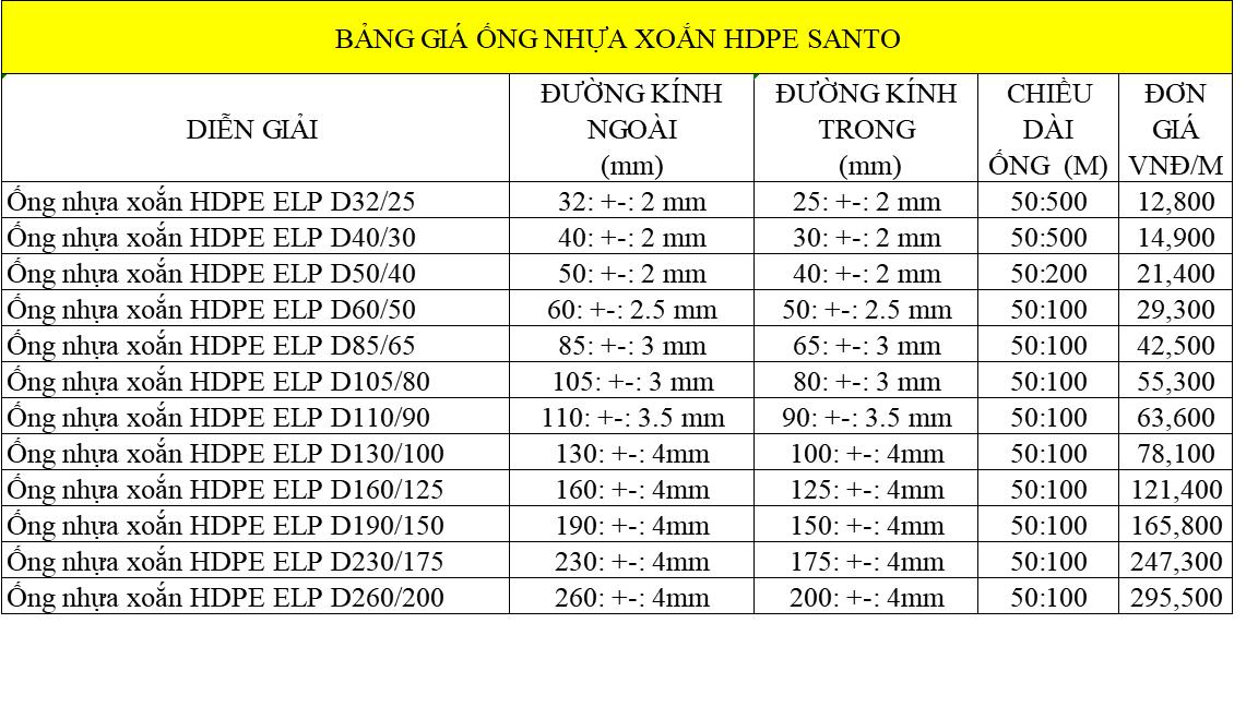 Bảng giá ống luồn dây điện HDPE Santo