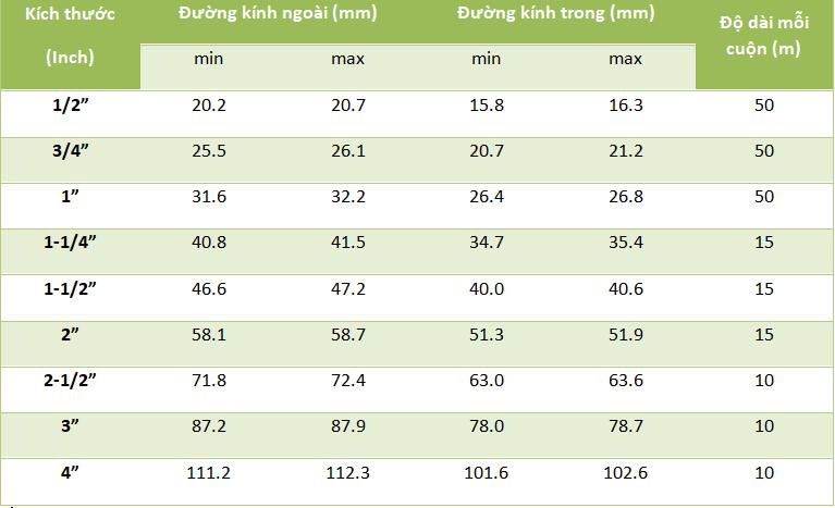 Bảng mã sản phẩm ống ruột gà thép bọc nhựa Thái Lan