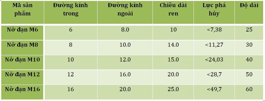 Bảng thông số kỹ thuật tắc kê đạn tại Nam Quốc Thịnh